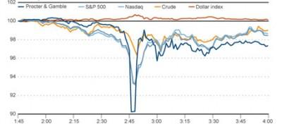 Allora, chi ha fatto crollare Wall Street il 6 maggio?