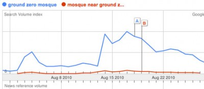 Come Google ha spostato la moschea a Ground Zero