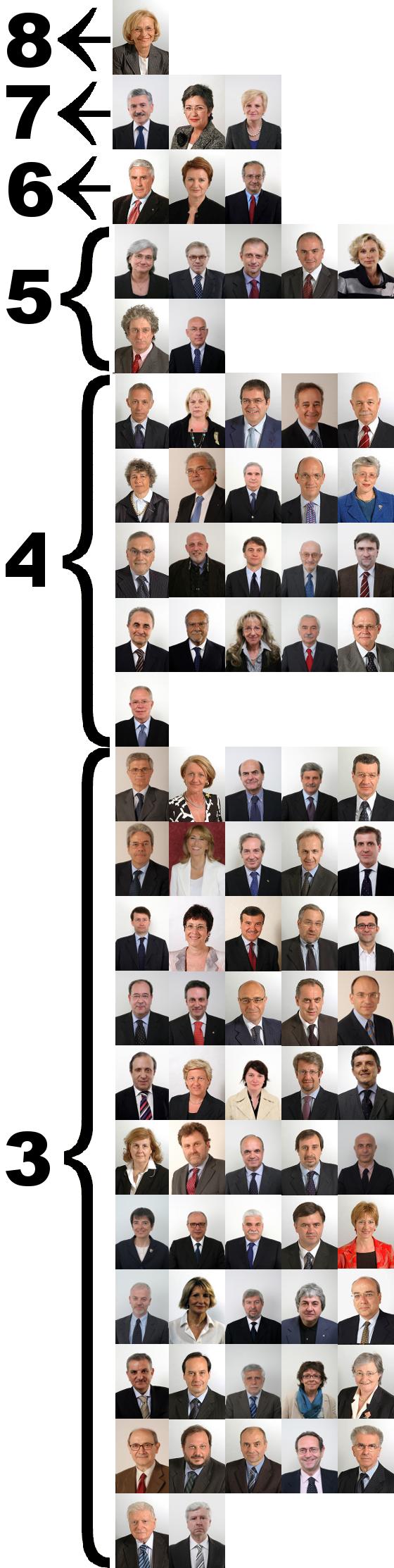 Le legislature dei parlamentari del pd pagina 2 di 2 for Numero parlamentari pd