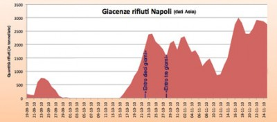 Berlusconi smentito anche dai dati ufficiali