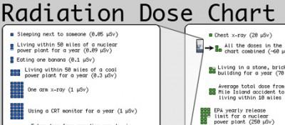 A quante radiazioni siamo esposti?