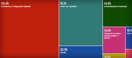 grafico-spesa
