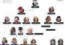 L'albero genealogico dei Windsor