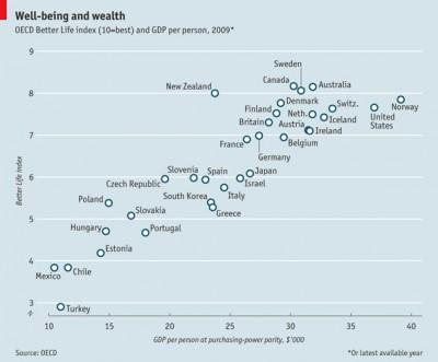 L'indice del benessere delle nazioni