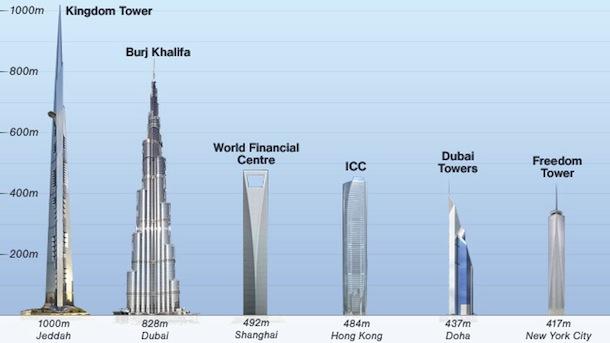 Il binladin group costruir il grattacielo pi alto del for Grattacielo piu alto del mondo