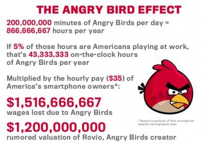 L'impatto sull'economia di Angry Birds