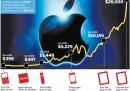 Se aveste comprato azioni Apple invece che iPod
