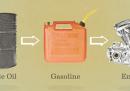 Come il prezzo del petrolio influisce sull'economia