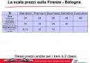 Firenze - Bologna