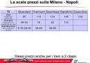 Milano - Napoli