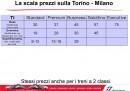 Torino - Milano
