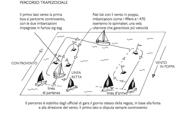 Come funziona la vela pagina 2 di 3 il post for Parti di una barca a vela