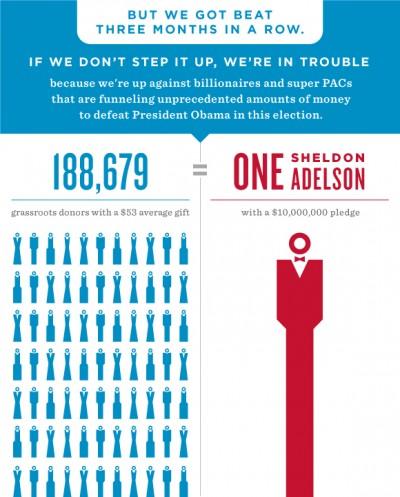 L'infografica di Obama sui problemi con la raccolta fondi