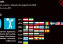 Quanti casi di doping ci sono stati alle Olimpiadi?