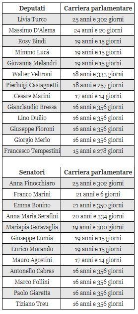 Tutti i derogabili del pd il post for Elenco parlamentari pd