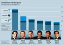 Tutti i James Bond in un grafico