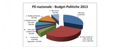 Quanto costa la campagna elettorale del PD