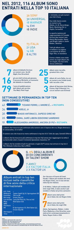 La classifica italiana della musica nel 2012