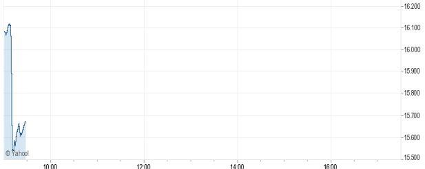 c558953d4a Il grafico dell'indice FTSE MIB durante una giornata particolarmente  delicata (fonte: Yahoo! Finanza)