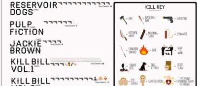 Tutti i personaggi uccisi nei film di Tarantino