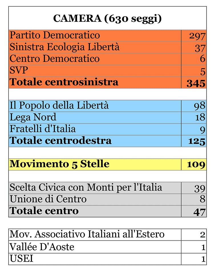 la ripartizione dei seggi parlamentari dopo le elezioni