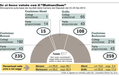 Se si fosse votato col Mattarellum