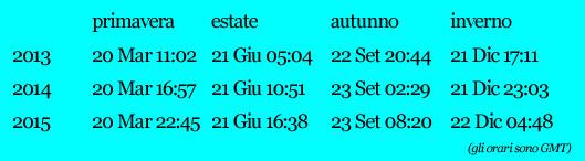 orari-equinozi-solstizi-13-15