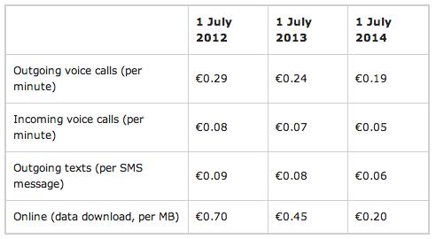 tariffe-roaming-ue
