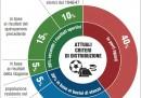 Come funziona la ripartizione dei diritti tv tra le squadre di Serie A