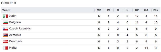 classifica-girone-B