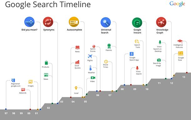 google-kg-4