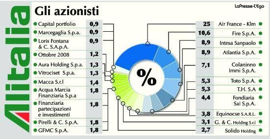 azionisti-alitalia