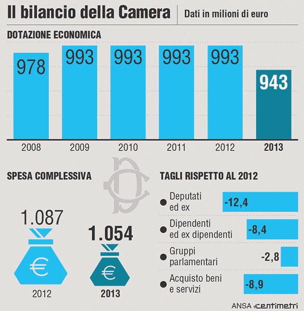 Il bilancio della camera in un 39 infografica il post for Commissione bilancio camera dei deputati