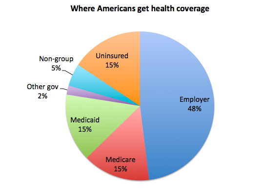 health-coverage-sources