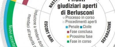Tutti i processi di Berlusconi