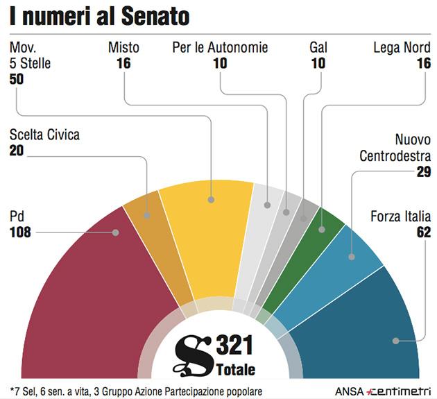 senato-numeri