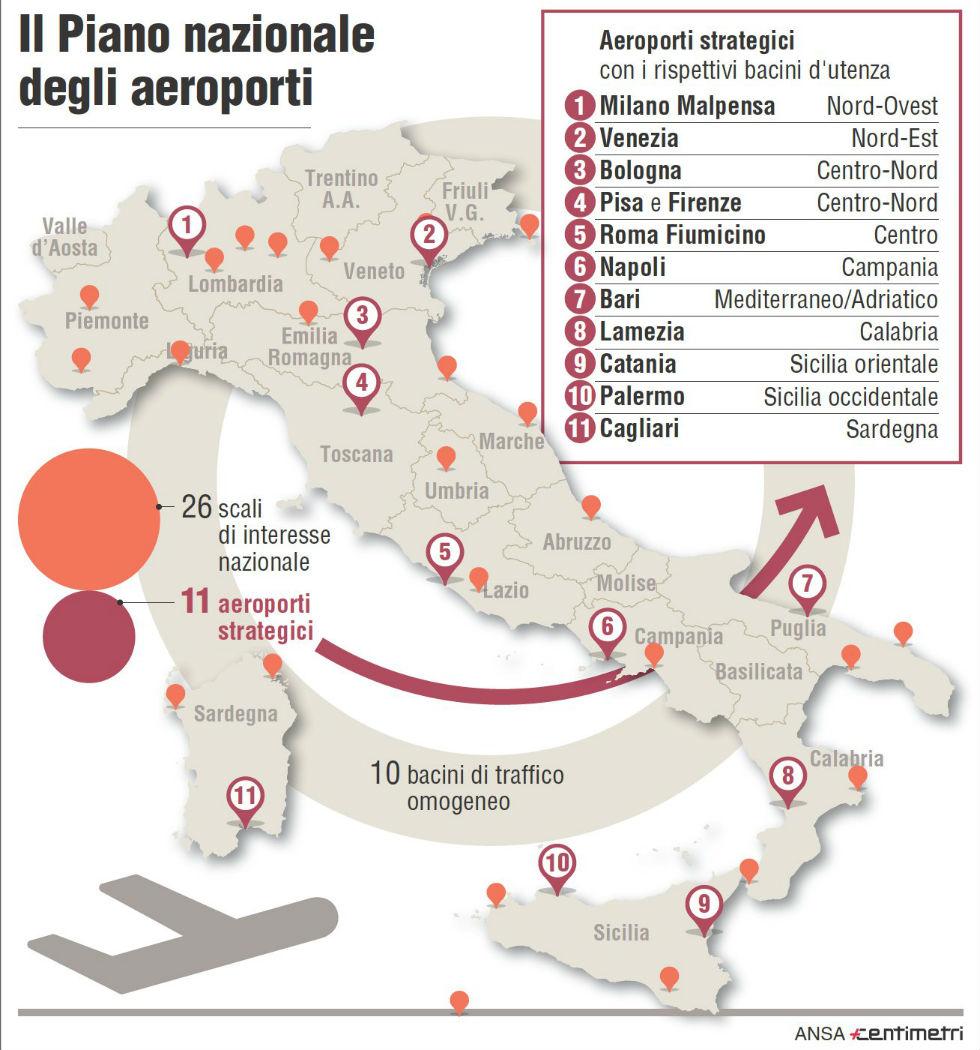 Il piano nazionale aeroporti (Centimetri)