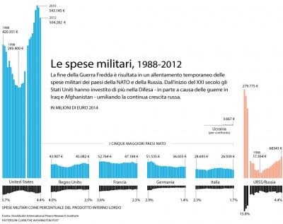 Le spese militari 1988-2012