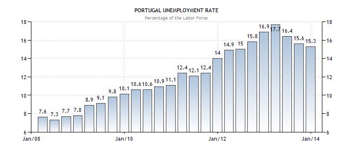 Portogallo disoccupazione