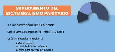 Senato, ecco la riforma di Renzi