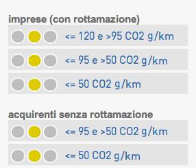 BEC eco-incentivi auto
