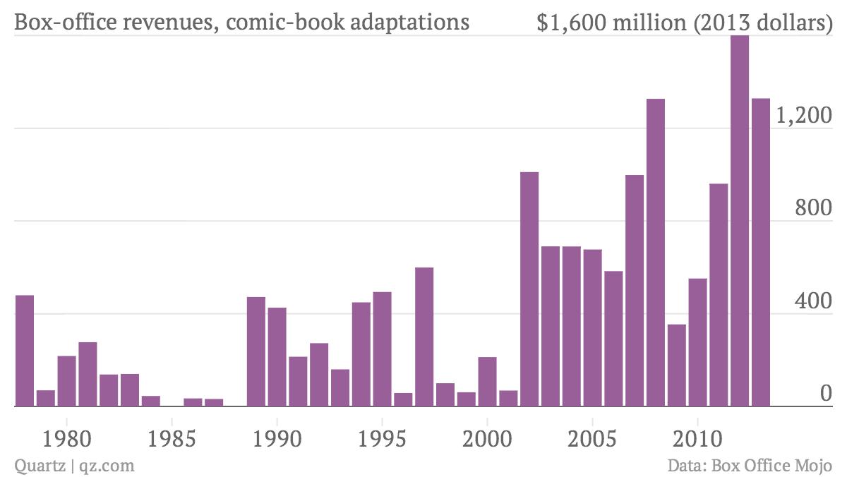 box-office-revenues-comic-book-adaptations-revenue_chartbuilder