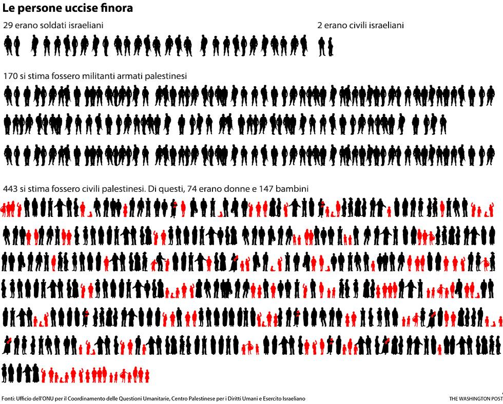 Quanti sono i morti a gaza il post nuova resistenza for Senatori quanti sono