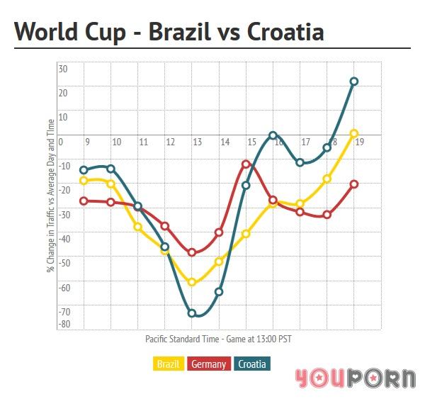 youporn brasile-croazia