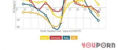 Il traffico su YouPorn durante i Mondiali