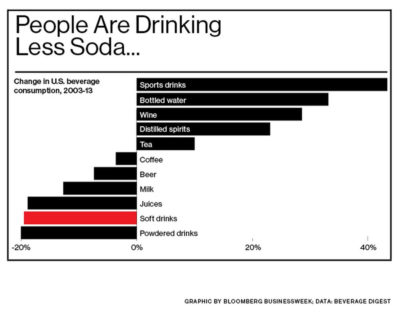 Infografica-soda