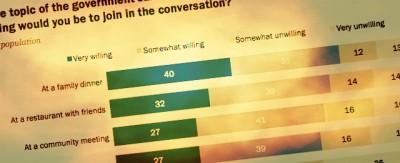 La paura del dissenso sui social network