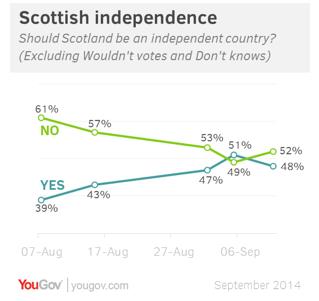 Scozia, sondaggi