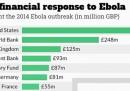 Chi ha dato più soldi contro ebola?
