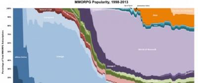 L'enorme popolarità di World of Warcraft